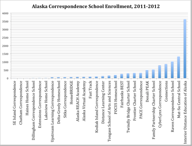 Alaska Enrollment in numerical order