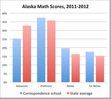 Alaska Math Scores