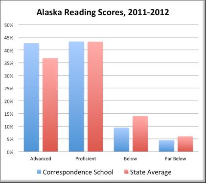 Alaska Reading Scores