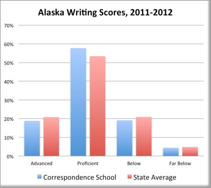 Alaska Writing Scores