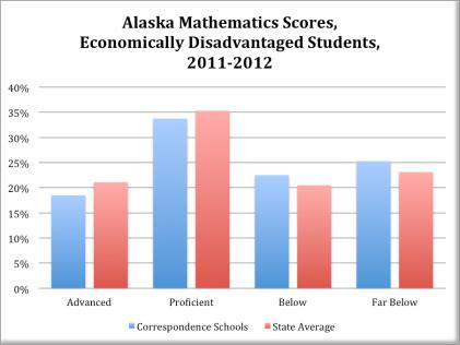 Math Disadvantaged