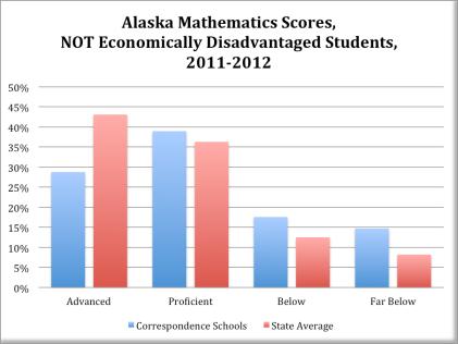 Math NOT Disadvantaged