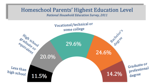 Parents' Education fancy chart colors matched