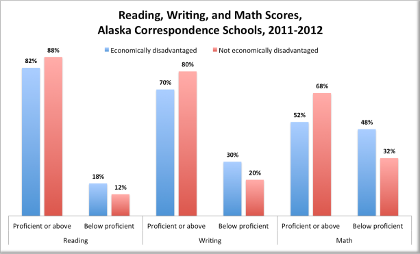Reading, Writing, Math, economic comparison