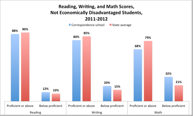 Reading, Writing, Math, NOT Economically Disadvantaged Students