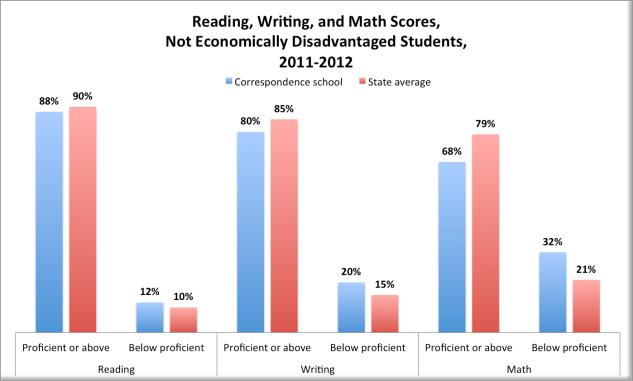 Reading, Writing, Math, NOT Economically Disadvantaged Students